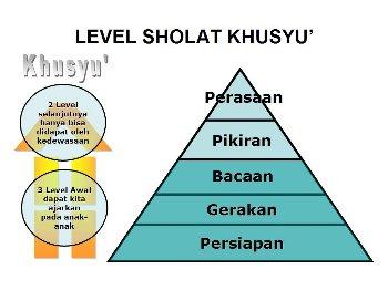 levelisasi khusyu